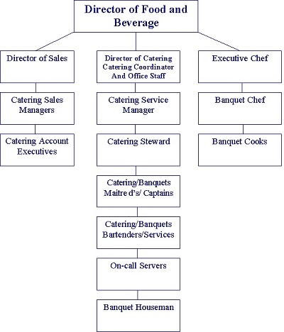 restaurants organizational chart