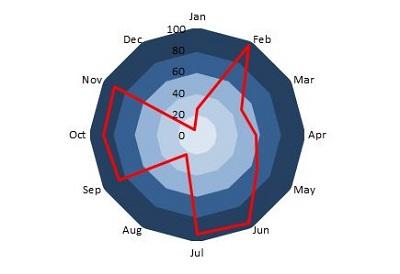 radar chart template
