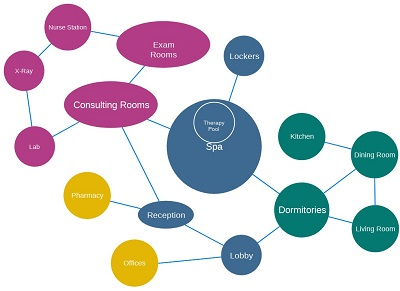 bubble mind mapping