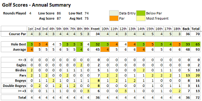 Golf Scorecard Templates