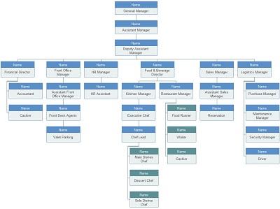 restaurant organizational charts