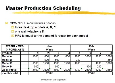 Manufacturing Production Schedule