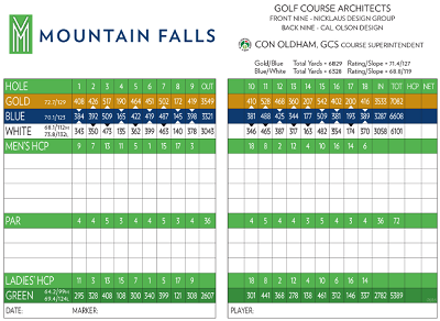 golf scorecard template word