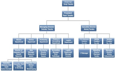 catering organizational chart