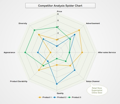 Radar Chart Templates