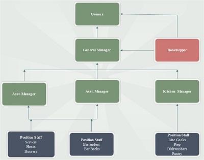 bar organizational chart