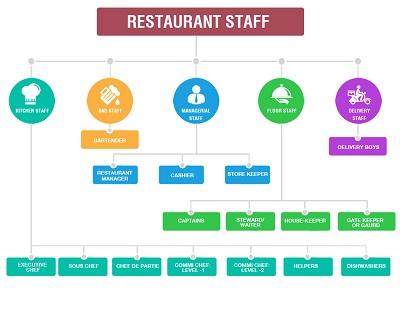 restaurant organization