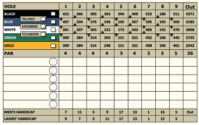 generic golf scorecard