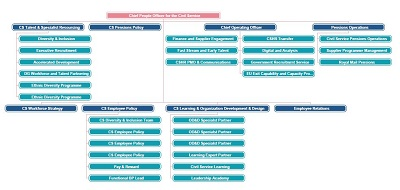 franchise organizational chart