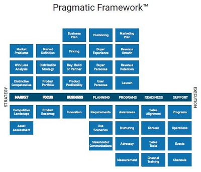 pragmatic marketing plan template