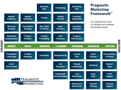 the pragmatic marketing framework