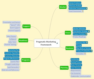 pragmatic marketing business plan template