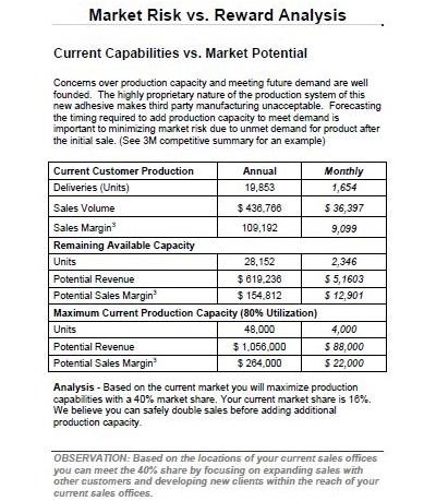 free market analysis template
