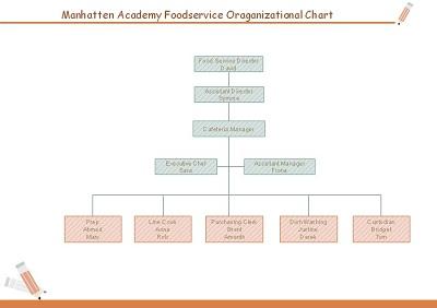 orgonizational chart for frozen food business